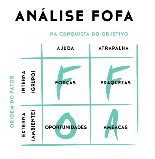 AnaliseFOFA